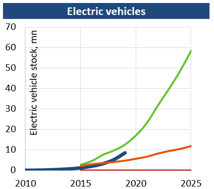 Electric_vehicles_201907.png